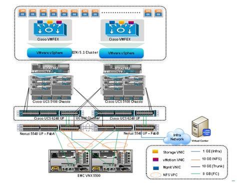cisco ucs architecture diagram cisco virtualization solution for emc vspex with vmware