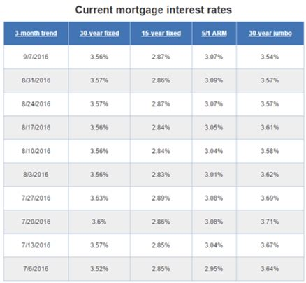 average mortgage interest rates historical mortgage