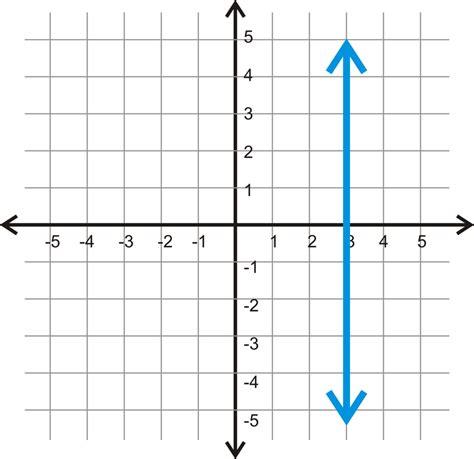 slope undefined slope intercept point slope and standard form review game