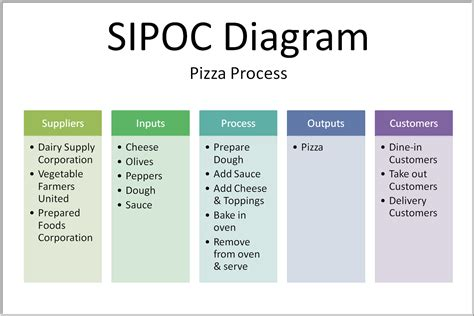 sipoc diagram visio hitdocs free professional templates and documents