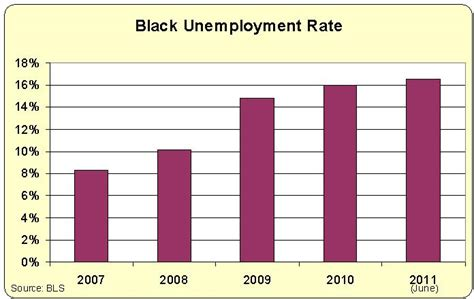 Black Unemployment Under Obama Chart | obama s policies are bad news for black america