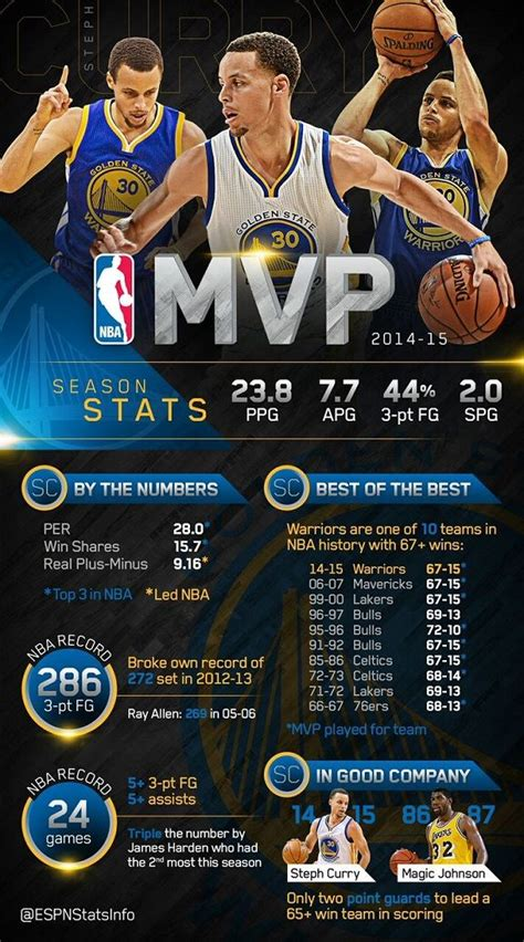 Espm Mba Statistics by Stephen Curry Is The Best Of The Best Stats Info Espn