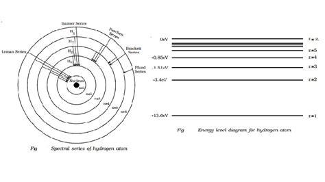 energy level diagram hydrogen spectral series of hydrogen atom and energy level diagram