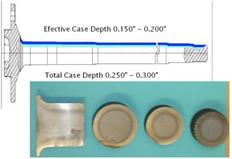 dispersion pattern exles fluxtrol applications of induction heat treating
