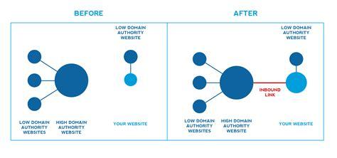 seo  startups  promote  click hub