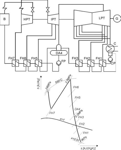 steam turbine block diagram unique flow digram of steam circuit photos diagram