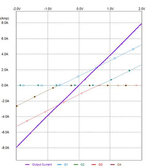 pnp transistor graph pnp transistor graph 28 images 2pa1576r nxp00002 pnp bipolar transistor test topic 4