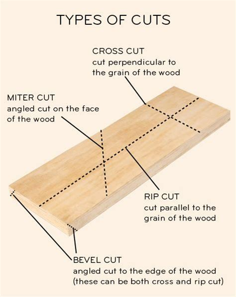 woodworking saws different types 25 best ideas about types of wood on woodwork
