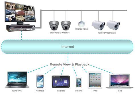 electronic repair big screen tv repair computers satellite
