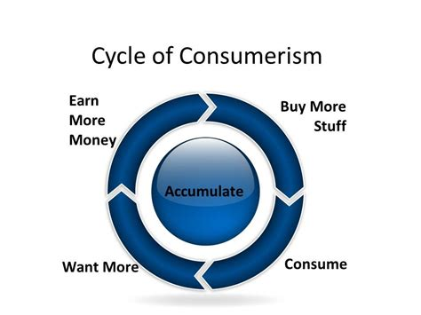 What To Do About Consumerism And Your Child by Societal Evolution Families And Consumerism Critic