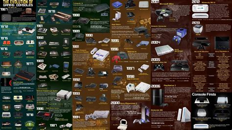 console evolution the evolution of gaming consoles gaming