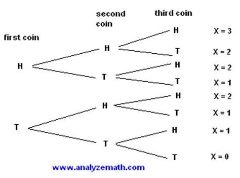 statistics tree diagram tutorial on discrete probability distributions