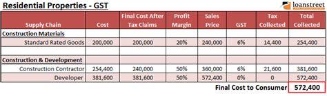 Harga Matrix Developer how will gst affect property developers buyers bursa