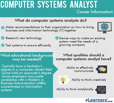 what do do what do computer systems analysts do elearners