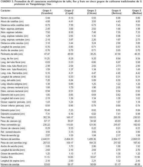J I O clasificaci 243 n y selecci 243 n tradicional de pitaya stenocereus pruinosus otto buxb en