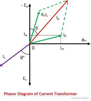 what is a phasor diagram what is current transformer ct definition construction