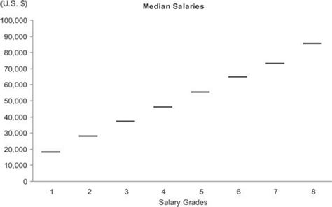 visual communication design salary range section 6 2 an ideal library of dashboard display media