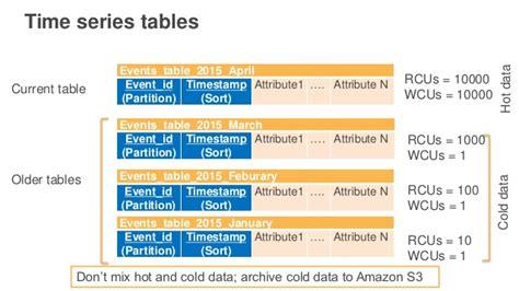 audit table design patterns design modern carpentry