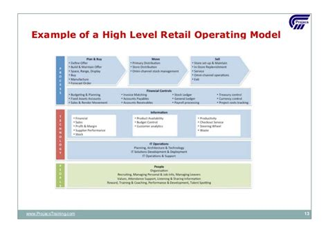 operating model template 02 operating model updated