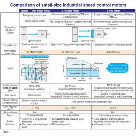induction motor vs brushless induction motor vs servo 28 images 88 difference between ac and dc electric motor what are