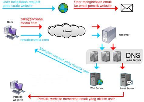 pengertian cara menyunting beserta contoh suntingan pengertian domain beserta fungsi dan contoh domain lengkap
