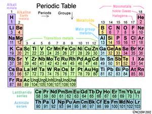 modern priodic table of the element search results