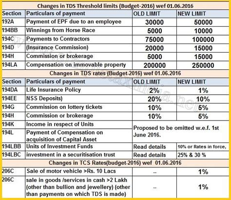 section 194ia tds rates chart fy 2016 17 ay 17 18 tds deposit due dates