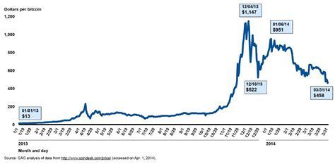 bitcoin index file bitcoin price index in u s dollars january 1 2013