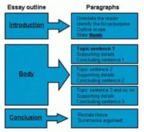 kiat membuat essay contoh esai serta bagaimana cara menulisnya