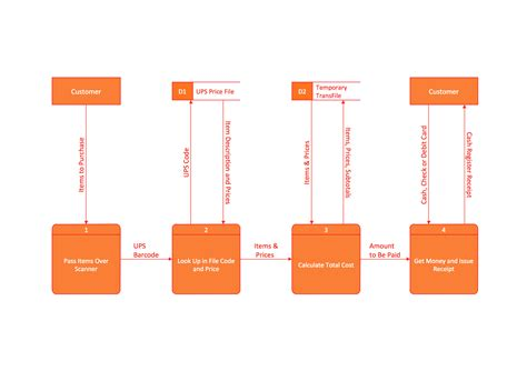 dfd designer process flowchart how to create flowcharts for an
