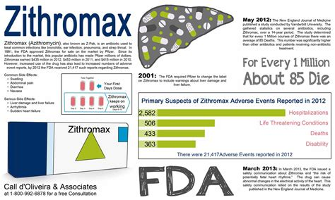 z apk zithromax side effects d oliveira associates