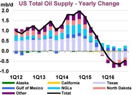 will non opec oil production collapse in 2016? | zero hedge