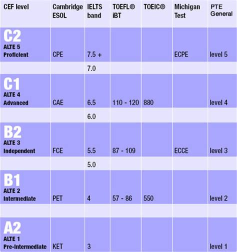 test inglese b2 gratis ex 225 menes internacionales de ingl 233 s info taringa
