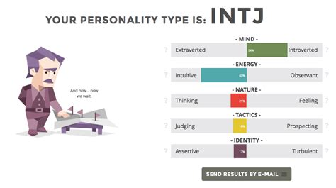 test myers briggs mbti personality test results charlas abiertas