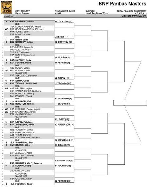 Tableau Paris Bercy 2014 Masters 1000 BNP Paribas