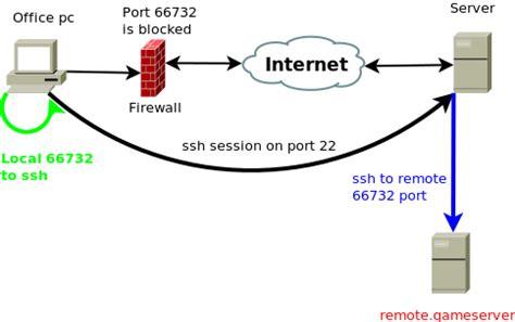 ssh remote port ssh port forwarding think shell toic org