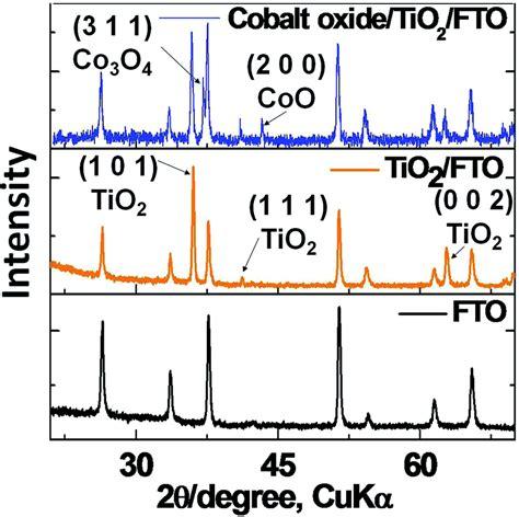 xrd pattern of cobalt oxide cobalt oxide nanoparticles on tio 2 nanorod fto as a