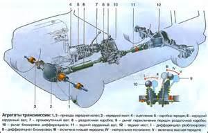 lada wheel drive explained awd cars 4x4 vehicles 4wd trucks 4motion quattro xdrive