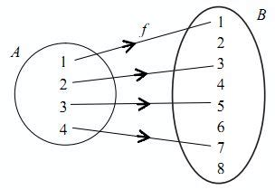 relasi  fungsi pengertian rumus  contoh soal