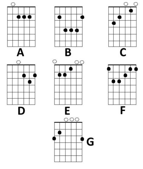 learn guitar notes learn to play guitar chords the easy way the basics of