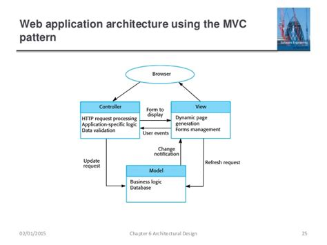 mvc pattern software engineering ch6 architectural design