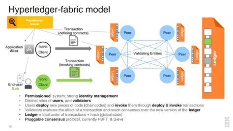 How Hyperledger Fabric Delivers Security to Enterprise Blockchain   Altoros