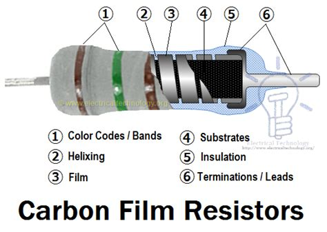 carbon resistor vs metal resistor resistor types of resistors fixed variable linear non linear