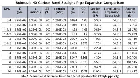 pipe section modulus the basics of pipe thermal expansion pumps systems