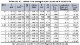 the basics of pipe thermal expansion pumps systems