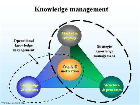the knowledge how to what is knowledge management let s share knowledge and experience