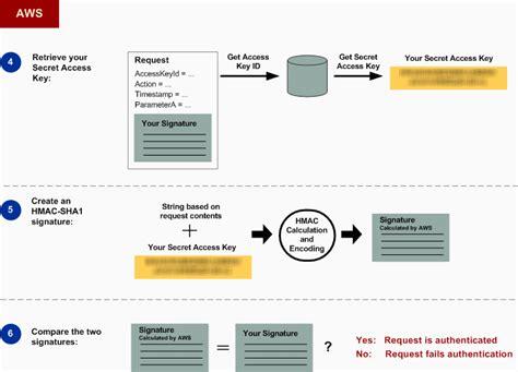 amazon api rest api를 사용하여 요청 인증 amazon simple storage service