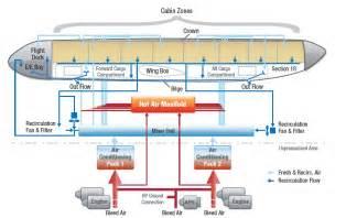 a350 xwb news a350 xwb cabin air quality will make a