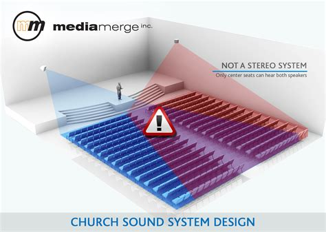 sound system for churches