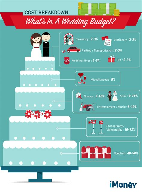 Wedding Checklist Malaysia by How To Plan Your Wedding Budget Like A Pro Imoney